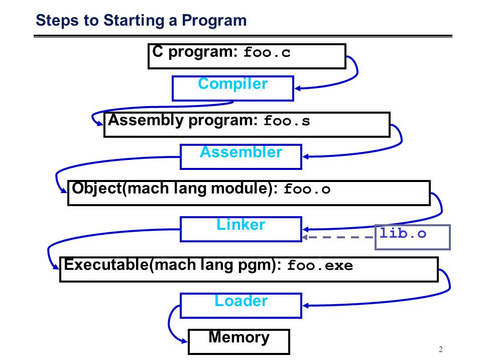 2 Steps to Starting a Program C program: foo.c Assembly program: foo.s Executable(mach lang pgm): foo.exe Compiler Assembler Linker Loader Memory Obje