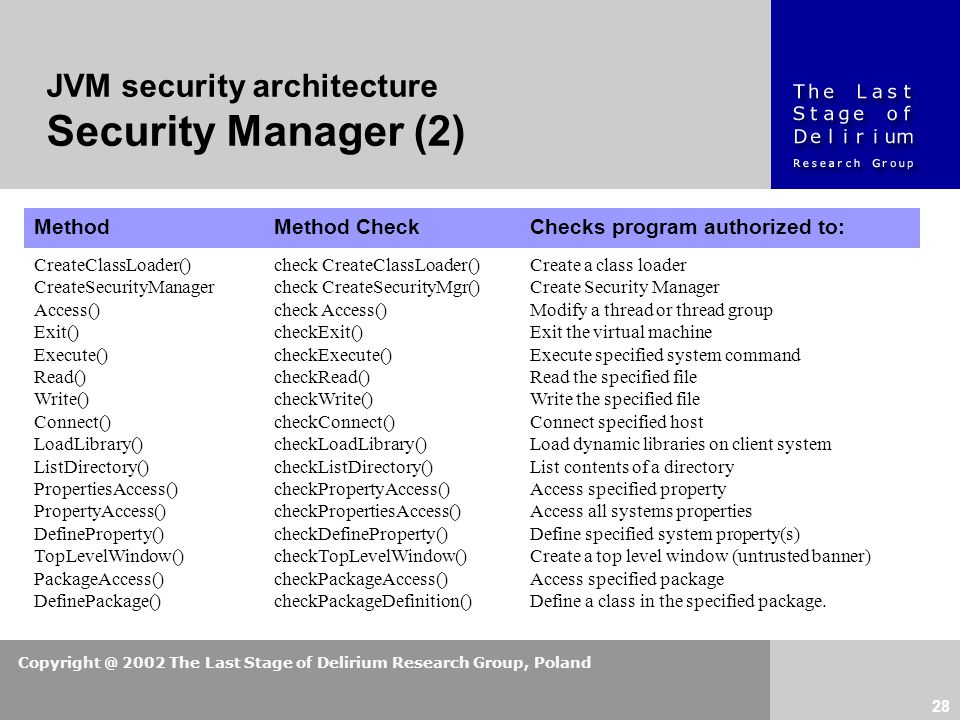 Copyright @ 2002 The Last Stage of Delirium Research Group, Poland 28 JVM security architecture Security Manager (2) MethodMethod CheckChecks program
