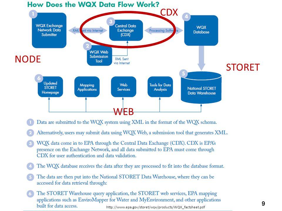 9 http://www.epa.gov/storet/wqx/products/WQX_factsheet.pdf CDX STORET NODE WEB