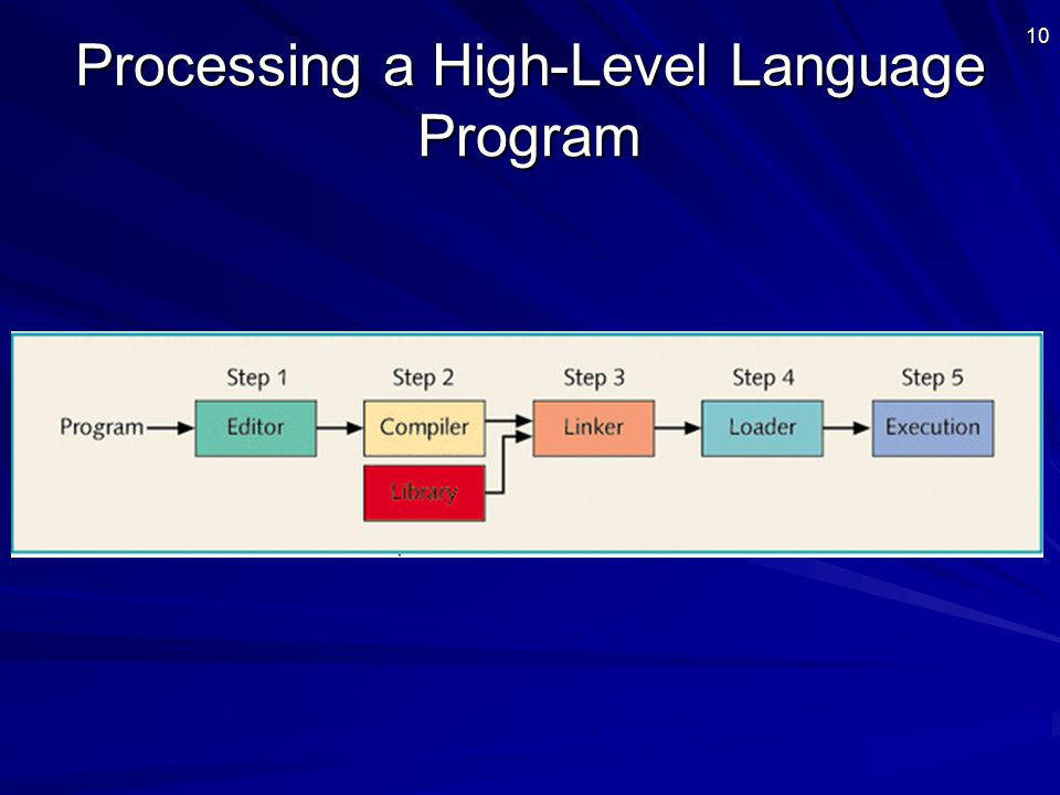 10 Processing a High-Level Language Program