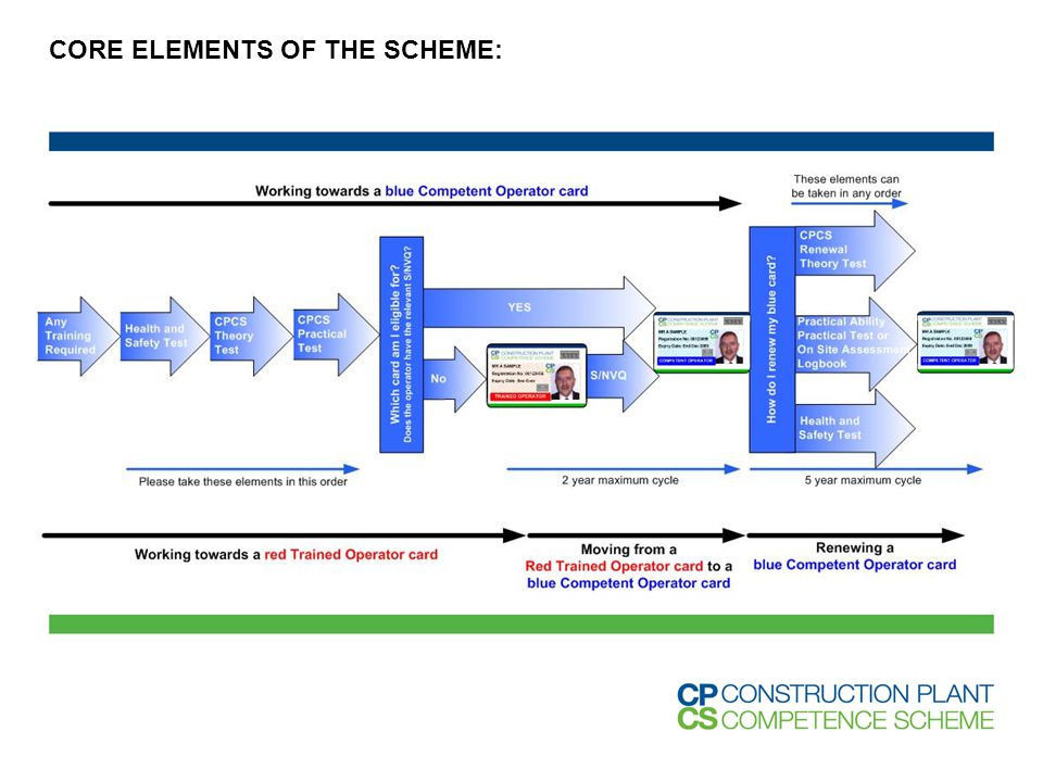 CORE ELEMENTS OF THE SCHEME: