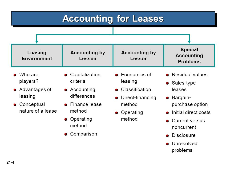 21-75 LO 10 Understand and apply lease accounting concepts to various lease arrangements.