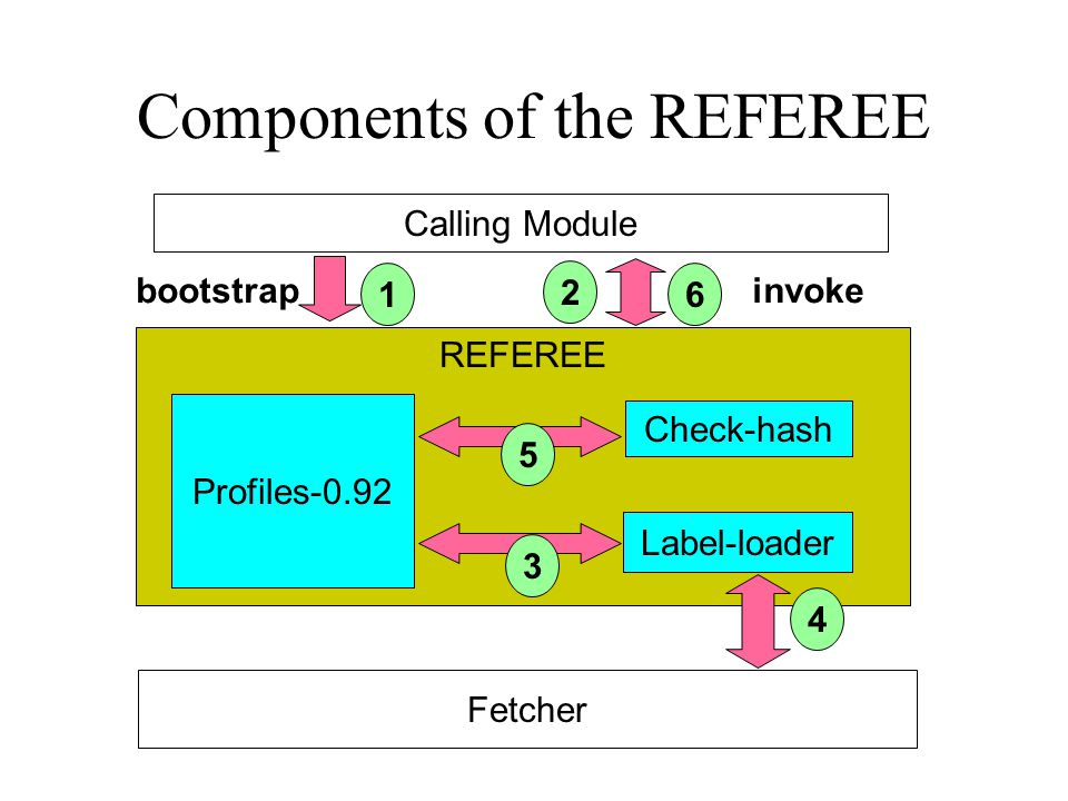 Components of the REFEREE Calling Module REFEREE Fetcher Profiles-0.92 Label-loader Check-hash bootstrapinvoke 1 2 3 4 5 6