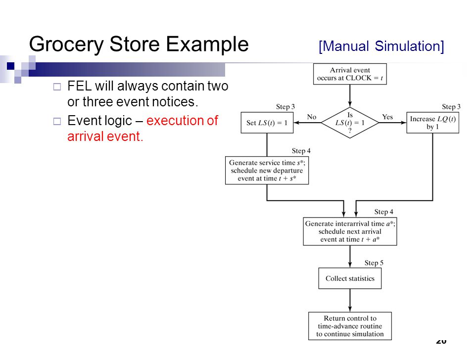 20 Grocery Store Example [Manual Simulation]  FEL will always contain two or three event notices.  Event logic – execution of arrival event.
