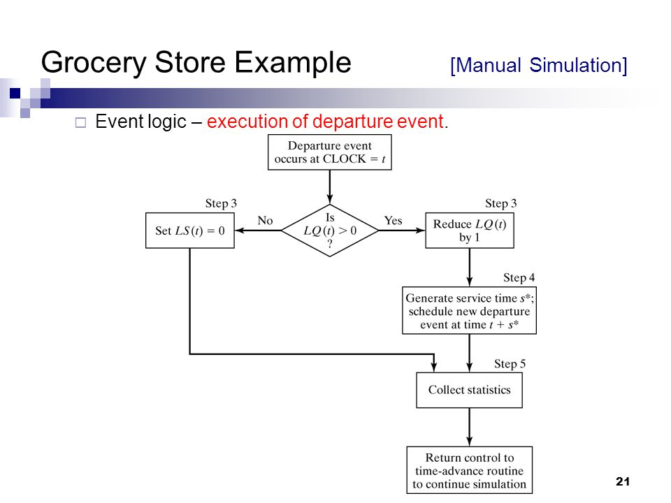 21 Grocery Store Example [Manual Simulation]  Event logic – execution of departure event.