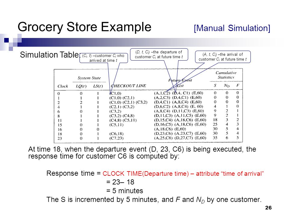 26 Grocery Store Example [Manual Simulation] At time 18, when the departure event (D, 23, C6) is being executed, the response time for customer C6 is