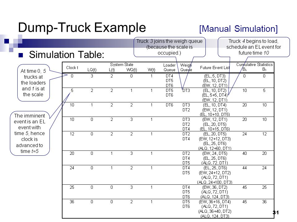 31 Dump-Truck Example [Manual Simulation] Simulation Table: At time 0, 5 trucks at the loaders and 1 is at the scale The imminent event is an EL event