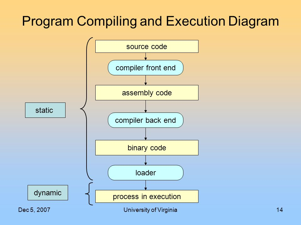 Dec 5, 2007University of Virginia14 Program Compiling and Execution Diagram source code compiler front end binary code loader process in execution ass
