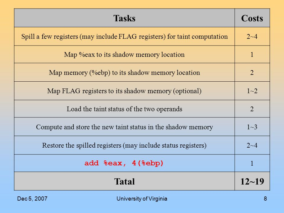 Dec 5, 2007University of Virginia8 TasksCosts Spill a few registers (may include FLAG registers) for taint computation2~4 Map %eax to its shadow memor
