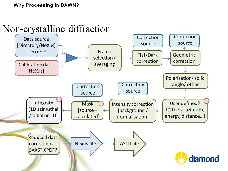 Non-crystalline diffraction Why Processing in DAWN