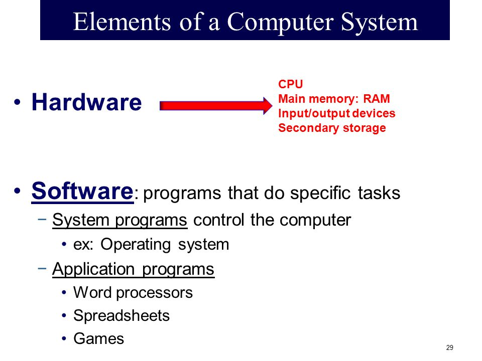 Elements of a Computer System Hardware Software : programs that do specific tasks −System programs control the computer ex: Operating system −Applicat