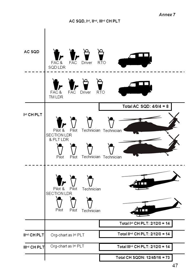 47 Technician Pilot & SECTION LDR & PLT LDR Pilot & SECTION LDR FAC & SQD LDR DriverRTO FAC FAC & TM LDR DriverRTO FAC AC SQD I st CH PLT Total I st CH PLT: 2/12/0 = 14 Total II nd CH PLT: 2/12/0 = 14 Total III rd CH PLT: 2/12/0 = 14 II nd CH PLT III rd CH PLT Total CH SQDN: 12/45/16 = 73 Org-chart as I st PLT AC SQD, I st, II nd, III rd CH PLT Pilot Technician Total AC SQD: 4/0/4 = 8 Annex 7