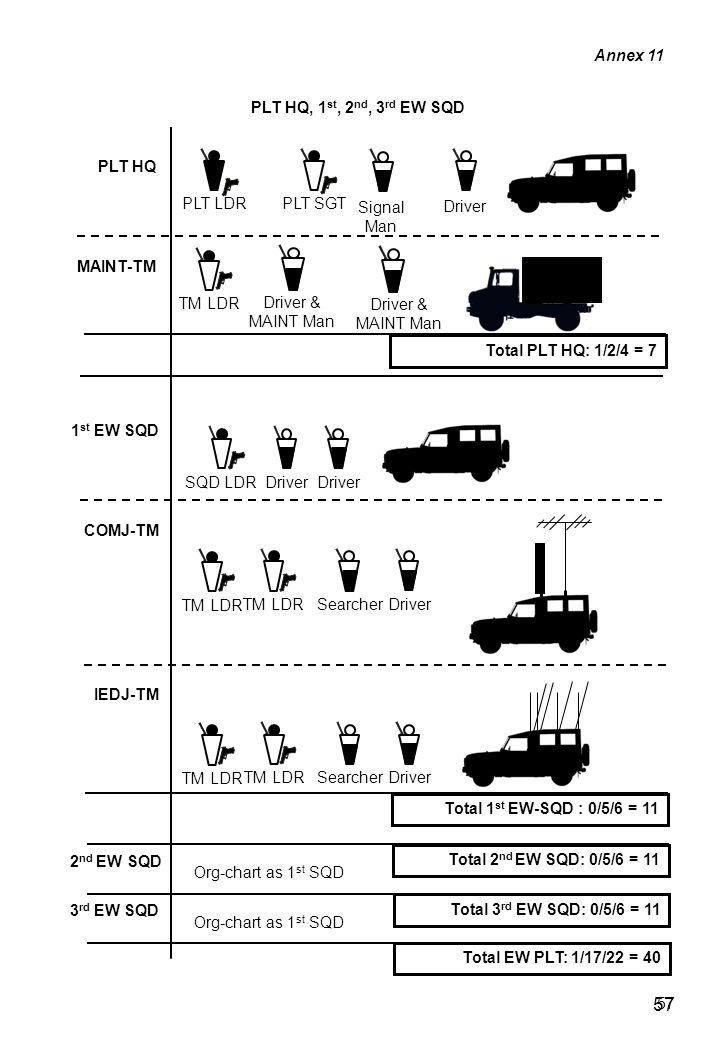 Total 3 rd EW SQD: 0/5/6 = 11 57 PLT HQ PLT HQ, 1 st, 2 nd, 3 rd EW SQD MAINT-TM Annex 11 Total PLT HQ: 1/2/4 = 7 Driver & MAINT Man PLT LDRPLT SGT Driver Signal Man TM LDR SQD LDR Driver TM LDR Driver Searcher Total 1 st EW-SQD : 0/5/6 = 11 1 st EW SQD IEDJ-TM COMJ-TM TM LDR Driver Searcher Total 2 nd EW SQD: 0/5/6 = 11 Total EW PLT: 1/17/22 = 40 2 nd EW SQD 3 rd EW SQD Org-chart as 1 st SQD 57