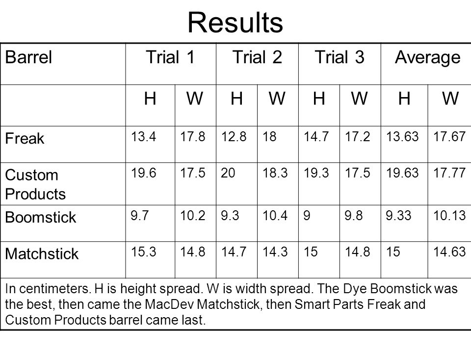 Results BarrelTrial 1Trial 2Trial 3Average HWHWHWHW Freak 13.417.812.81814.717.213.6317.67 Custom Products 19.617.52018.319.317.519.6317.77 Boomstick 9.710.29.310.499.89.3310.13 Matchstick 15.314.814.714.31514.81514.63 In centimeters.