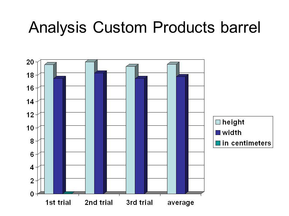 Analysis Custom Products barrel