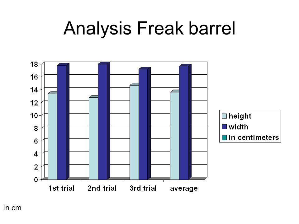 Analysis Freak barrel In cm