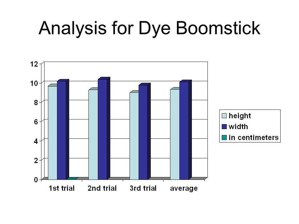 Analysis for Dye Boomstick
