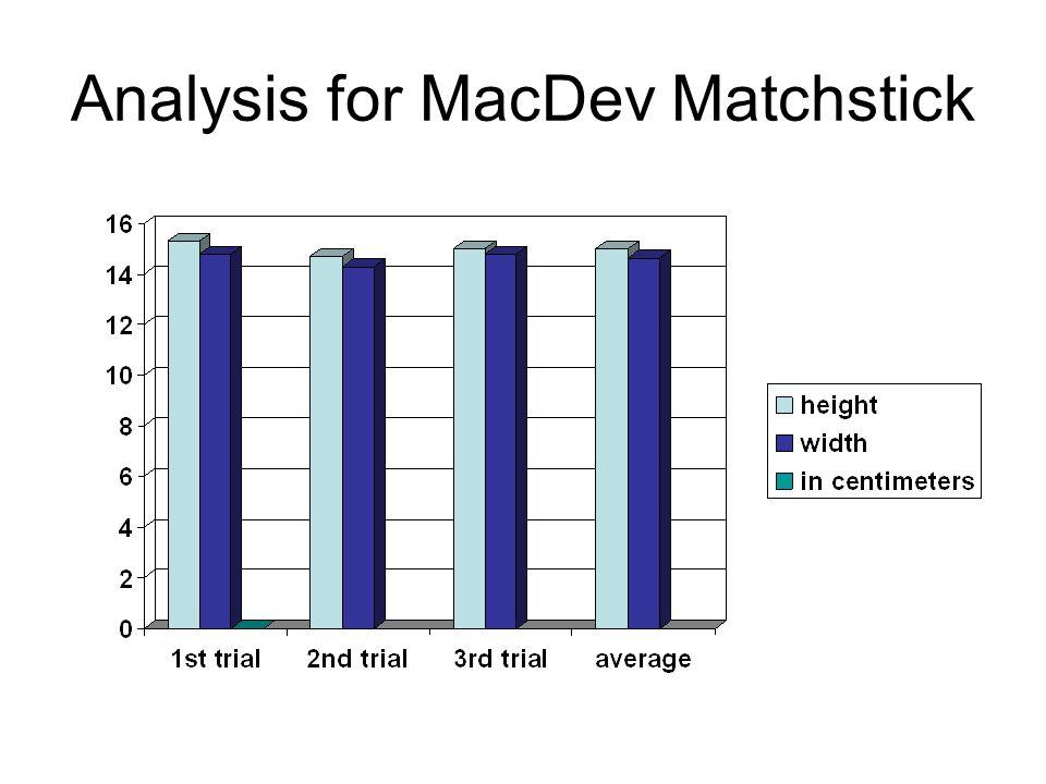 Analysis for MacDev Matchstick