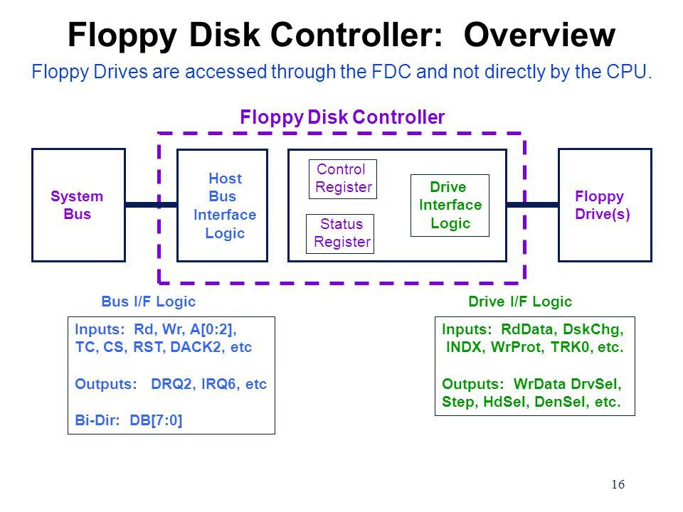 16 Inputs: Rd, Wr, A[0:2], TC, CS, RST, DACK2, etc Outputs: DRQ2, IRQ6, etc Bi-Dir: DB[7:0] Bus I/F Logic Inputs: RdData, DskChg, INDX, WrProt, TRK0, etc.