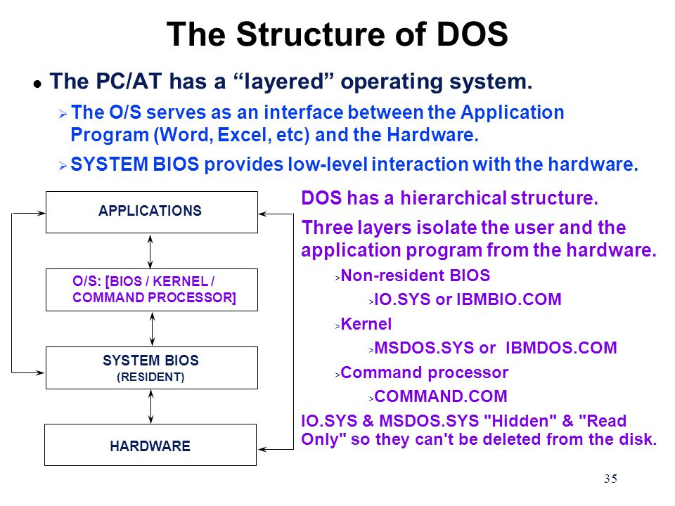 35 The Structure of DOS APPLICATIONS O/S: [ BIOS / KERNEL / COMMAND PROCESSOR] SYSTEM BIOS (RESIDENT) HARDWARE l The PC/AT has a layered operating system.