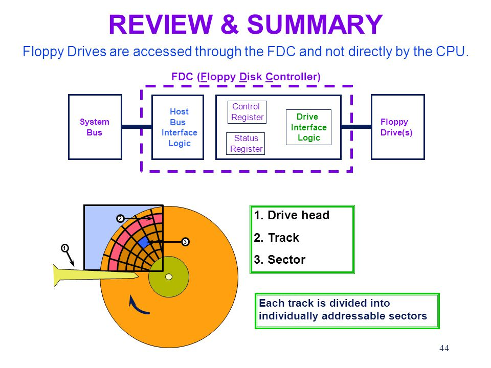 44 REVIEW & SUMMARY FDC (Floppy Disk Controller) Host Bus Interface Logic Control Register Status Register Drive Interface Logic Floppy Drive(s) System Bus Floppy Drives are accessed through the FDC and not directly by the CPU.