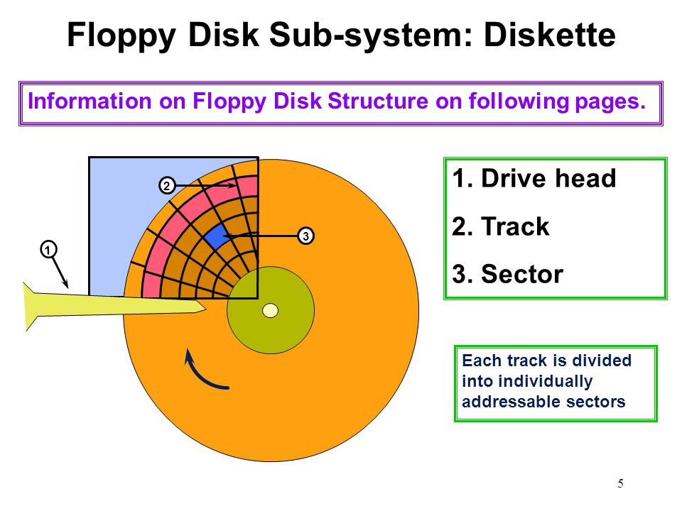5 Floppy Disk Sub-system: Diskette Information on Floppy Disk Structure on following pages.