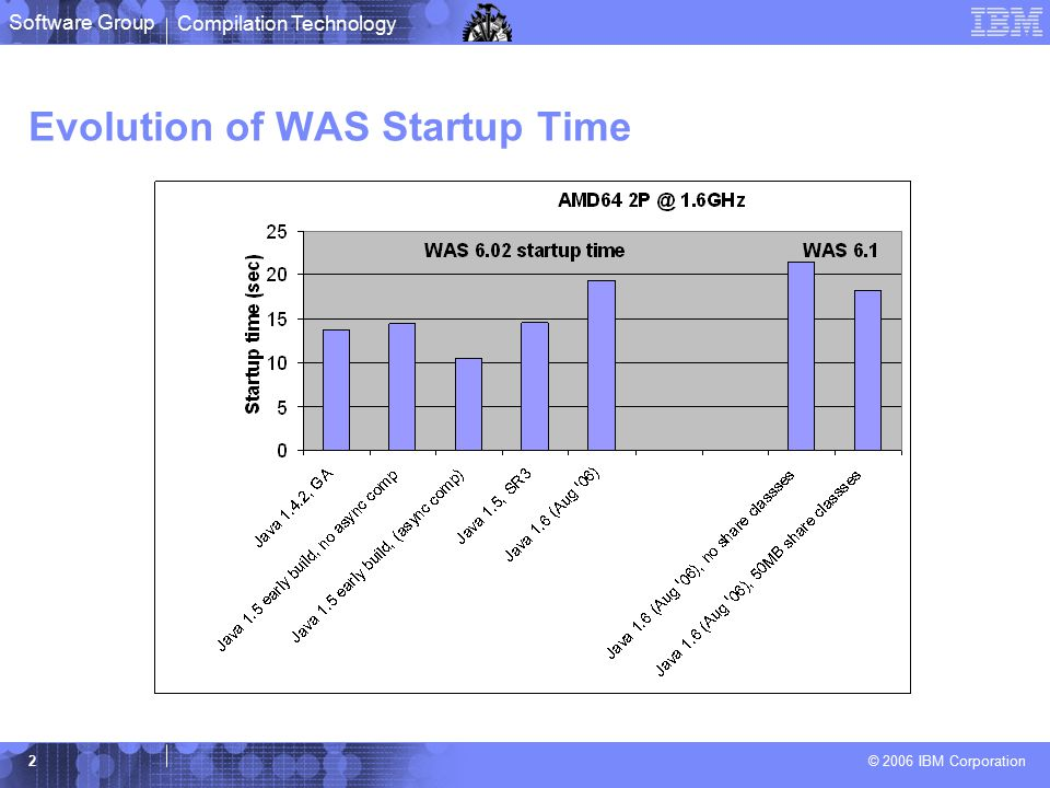 Compilation Technology © 2006 IBM Corporation Software Group 2 Evolution of WAS Startup Time