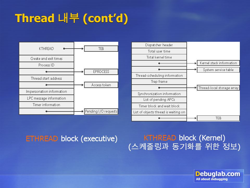 Thread 내부 (cont'd) ETHREAD block (executive) KTHREAD block (Kernel) ( 스케줄링과 동기화를 위한 정보 )