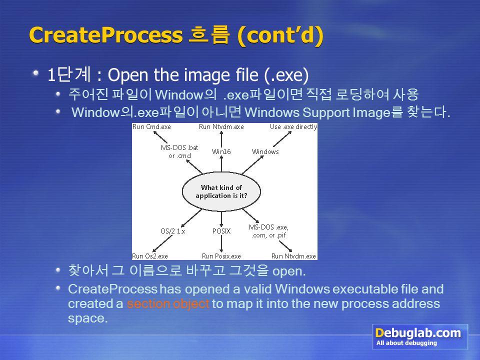 CreateProcess 흐름 (cont'd) 1 단계 : Open the image file (.exe) 주어진 파일이 Window 의.exe 파일이면 직접 로딩하여 사용 Window 의.exe 파일이 아니면 Windows Support Image 를 찾는다.