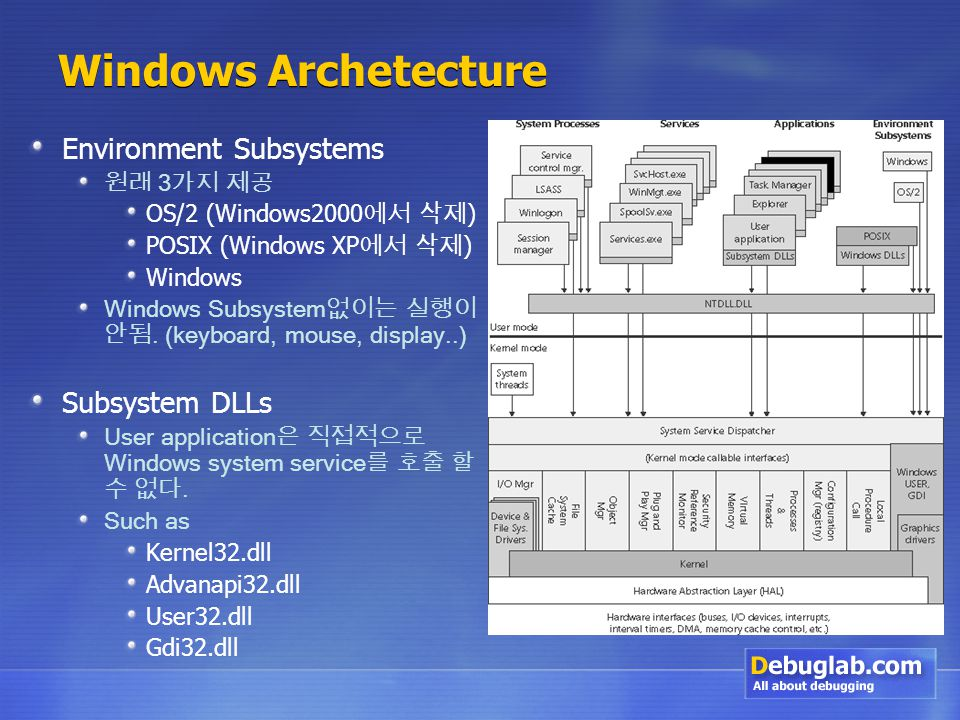 Windows Archetecture Environment Subsystems 원래 3 가지 제공 OS/2 (Windows2000 에서 삭제 ) POSIX (Windows XP 에서 삭제 ) Windows Windows Subsystem 없이는 실행이 안됨.