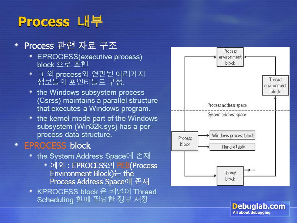 Process 내부 Process 관련 자료 구조 EPROCESS(executive process) block 으로 표현 그 외 process 와 연관된 여러가지 정보들의 포인터들로 구성.
