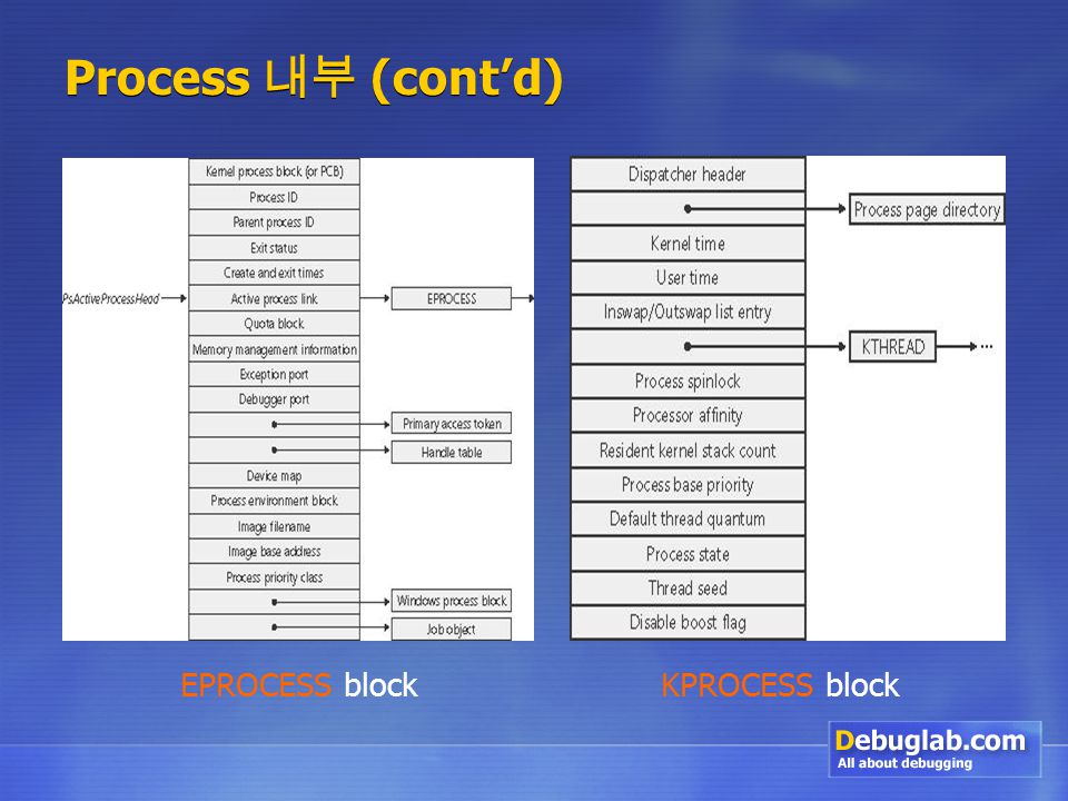 Process 내부 (cont'd) EPROCESS blockKPROCESS block