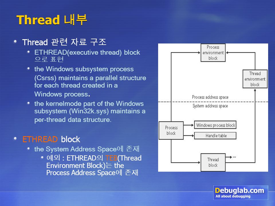 Thread 내부 Thread 관련 자료 구조 ETHREAD(executive thread) block 으로 표현 the Windows subsystem process (Csrss) maintains a parallel structure for each thread created in a Windows process.