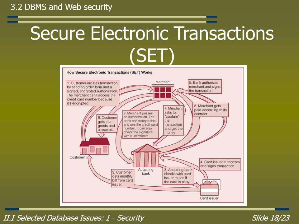 II.I Selected Database Issues: 1 - SecuritySlide 18/23 3.2 DBMS and Web security Secure Electronic Transactions (SET)