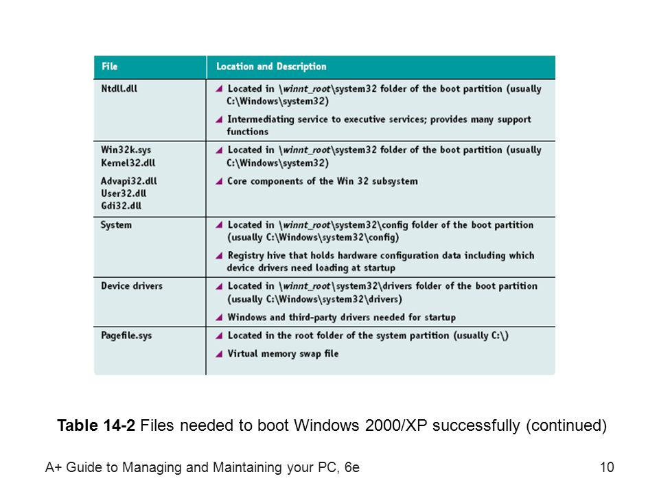 A+ Guide to Managing and Maintaining your PC, 6e10 Table 14-2 Files needed to boot Windows 2000/XP successfully (continued)