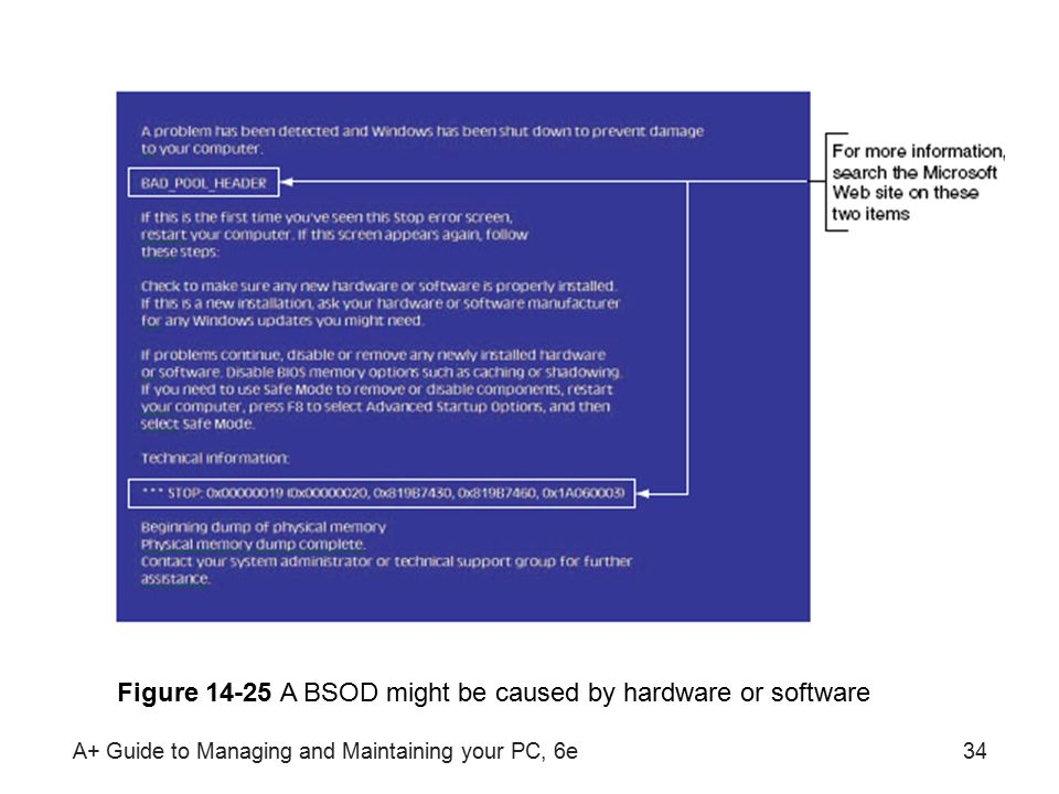 A+ Guide to Managing and Maintaining your PC, 6e34 Figure 14-25 A BSOD might be caused by hardware or software