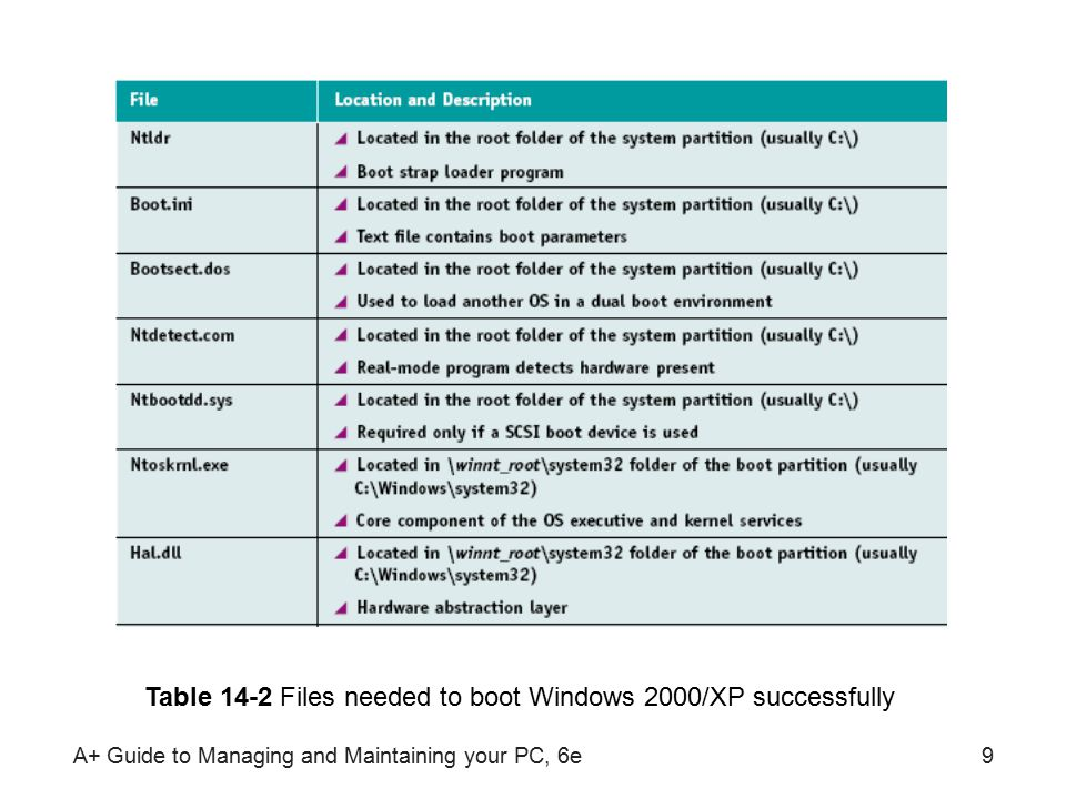 A+ Guide to Managing and Maintaining your PC, 6e9 Table 14-2 Files needed to boot Windows 2000/XP successfully