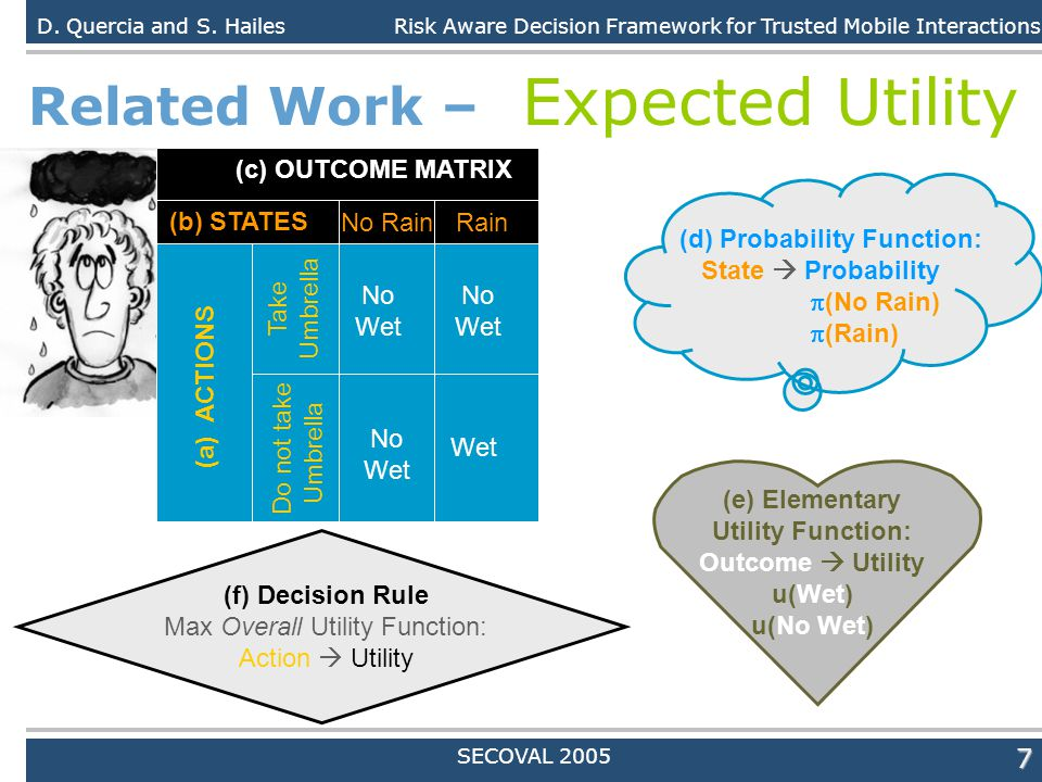 Daniele Quercia7 Related Work – Expected Utility D. Quercia and S. HailesRisk Aware Decision Framework for Trusted Mobile Interactions SECOVAL 2005 (a
