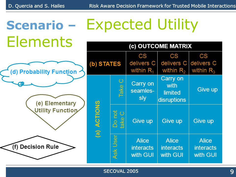 Daniele Quercia9 Scenario – Expected Utility Elements D. Quercia and S. HailesRisk Aware Decision Framework for Trusted Mobile Interactions SECOVAL 20