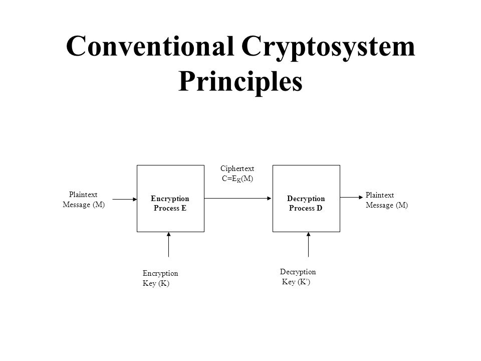 Conventional Cryptosystem Principles Encryption Process E Plaintext Message (M) Encryption Key (K) Decryption Process D Decryption Key (K ) Plaintext Message (M) Ciphertext C=E K (M)