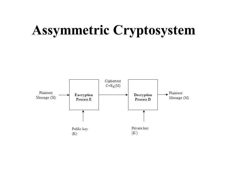 Assymmetric Cryptosystem Encryption Process E Plaintext Message (M) Public key (K) Decryption Process D Private key (K ) Plaintext Message (M) Ciphertext C=E K (M)
