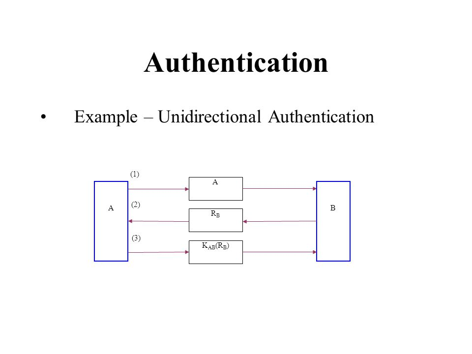 Authentication Example – Unidirectional Authentication A AB RBRB K AB (R B ) (1) (2) (3)