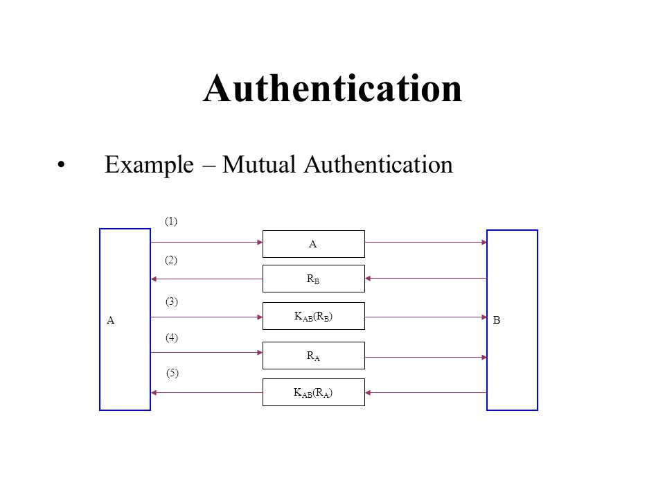 Authentication Example – Mutual Authentication A A B RBRB K AB (R B ) RARA K AB (R A ) (1) (2) (3) (4) (5)