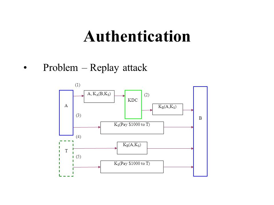 Authentication Problem – Replay attack (1) A, K A (B,K S ) A B KDC K B (A,K S ) K S (Pay $1000 to T) K B (A,K S ) K S (Pay $1000 to T) T (2) (3) (4) (5)