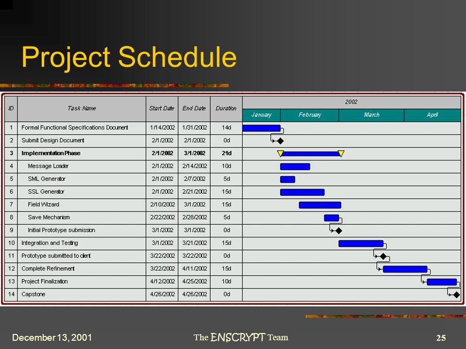 25 The ENSCRYPT Team December 13, 2001 Project Schedule