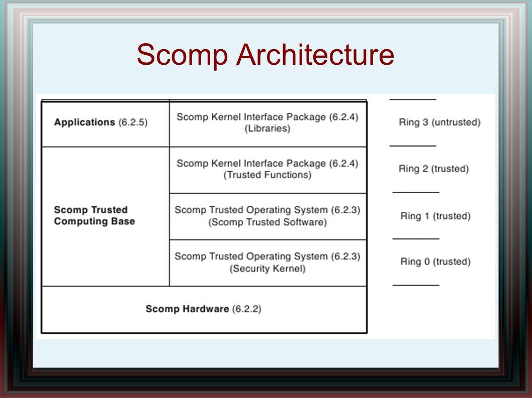 Scomp Architecture