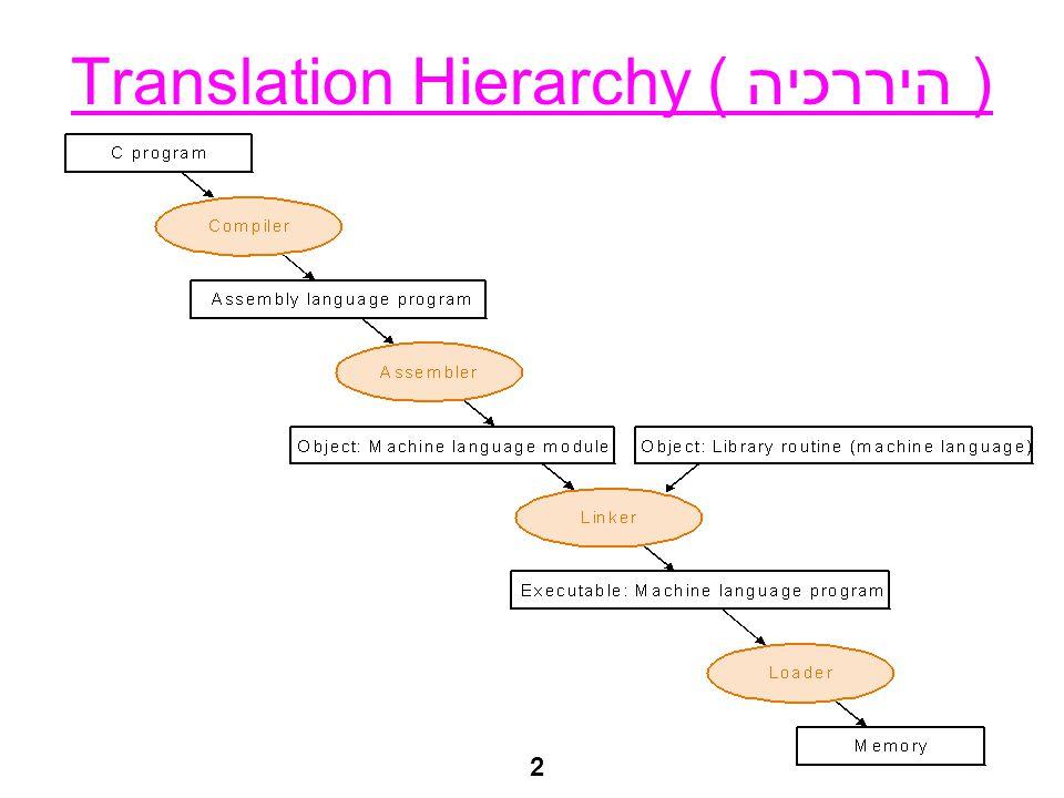 2 Translation Hierarchy ( היררכיה )
