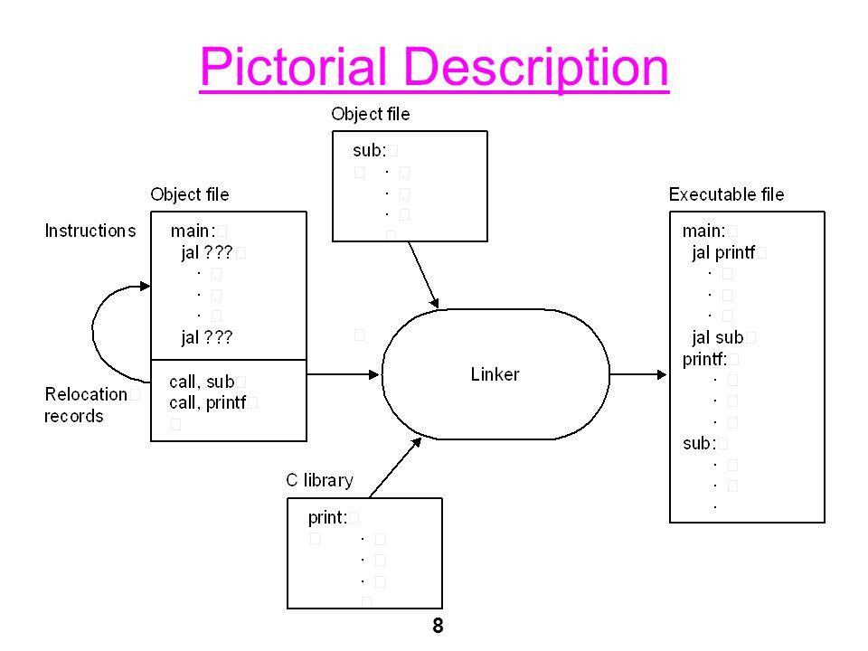 8 Pictorial Description