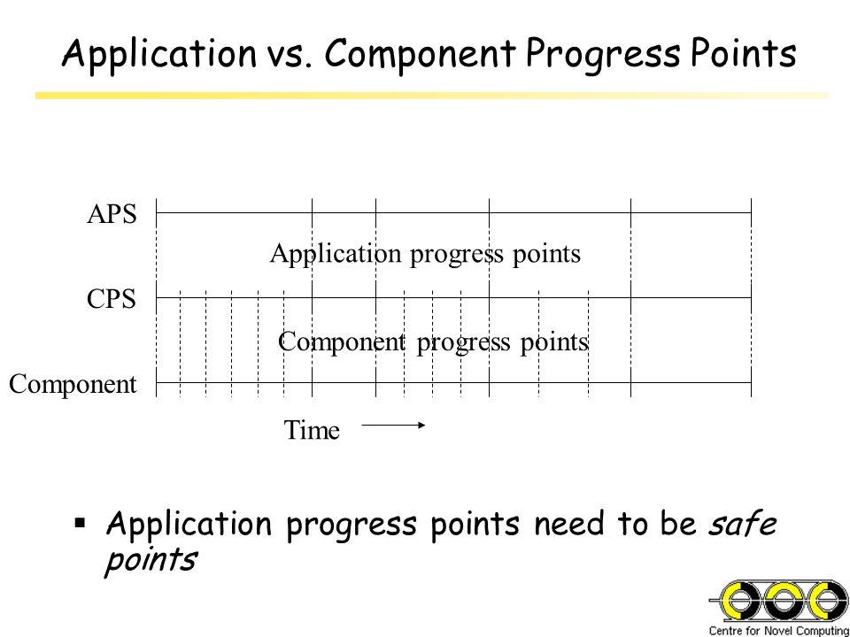 Application vs. Component Progress Points  Application progress points need to be safe points Application progress points Component progress points A