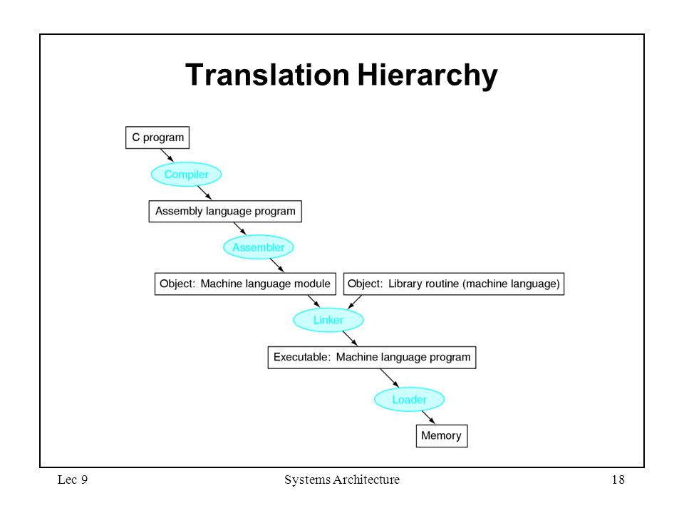Lec 9Systems Architecture18 Translation Hierarchy